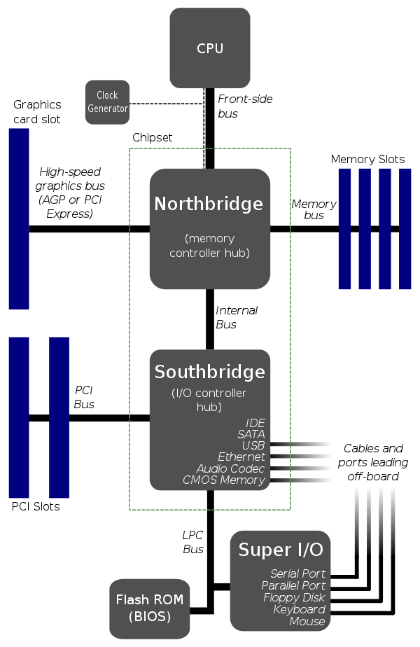 Motherboard Architecture
