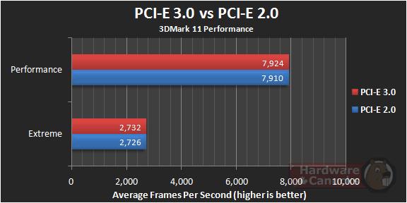 PCIe 3.0 vs 2.0