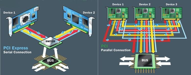 PCI-vs-PCI-Express