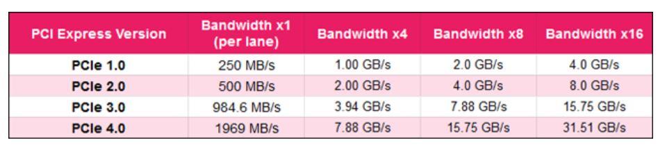 PCIe transfer speeds