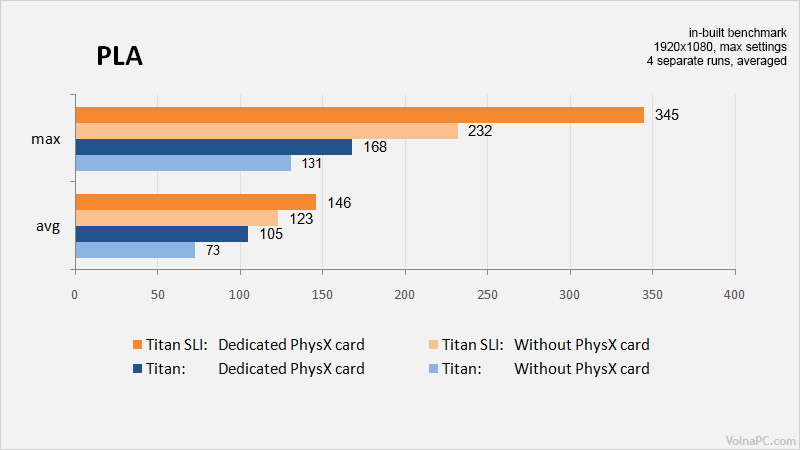 Physx results