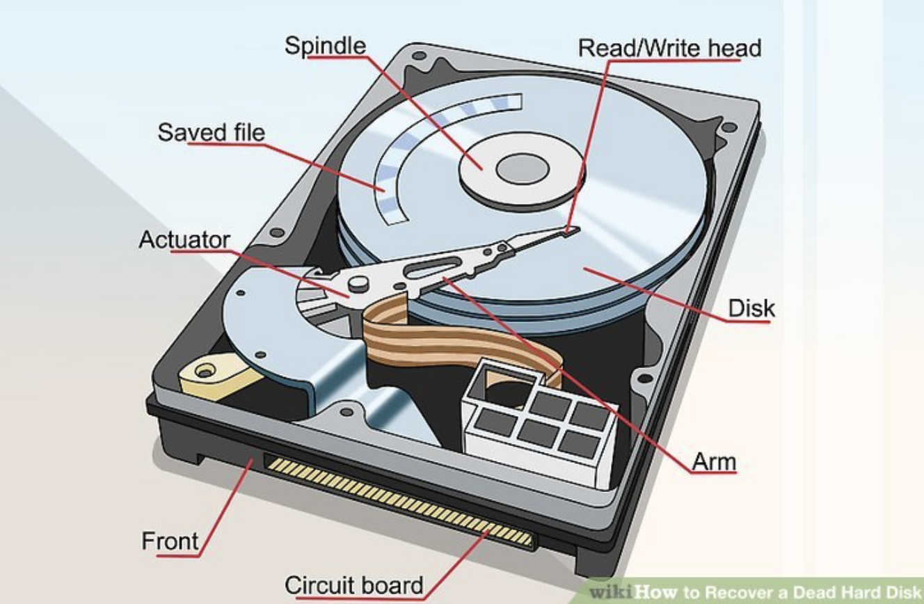 Different parts of a hard disk
