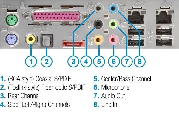 Audio Ports