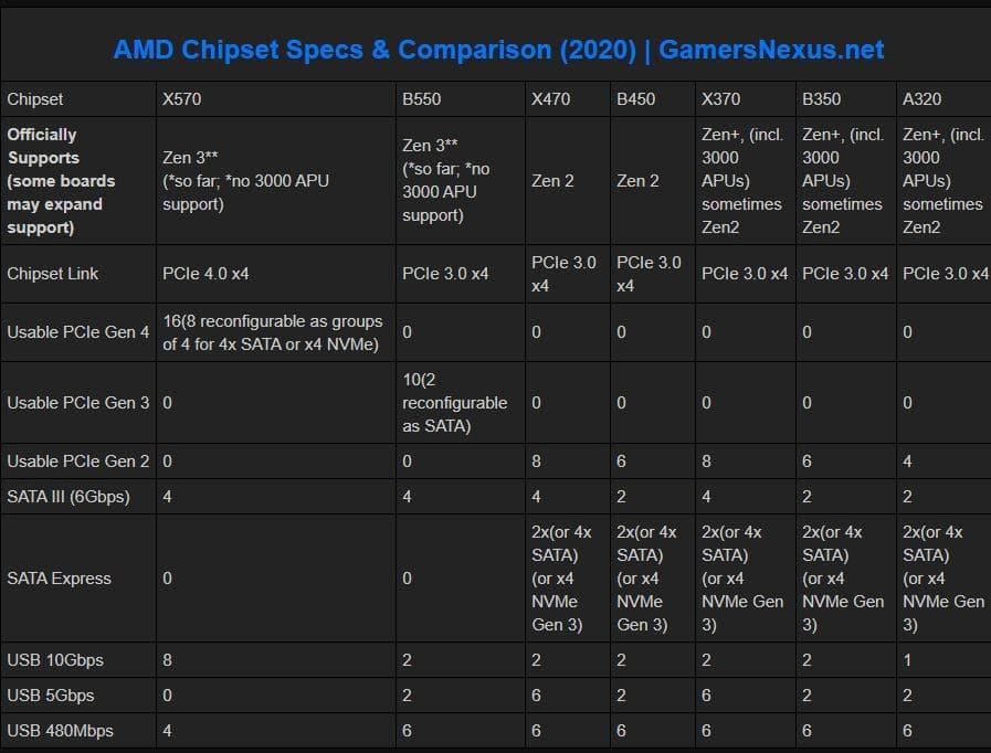 Best Micro ATX Motherboards for Ryzen