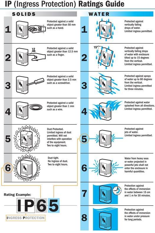 Ingress protection IP