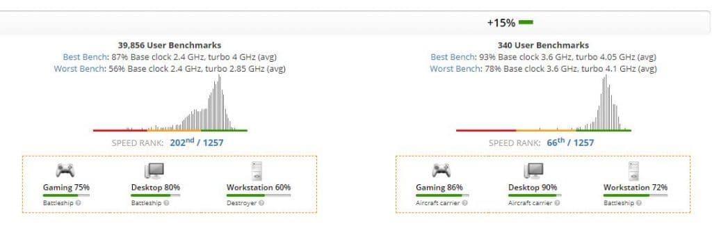 Intel Core i3-10100 (Right) vs Intel Core i5-9300H (Left)