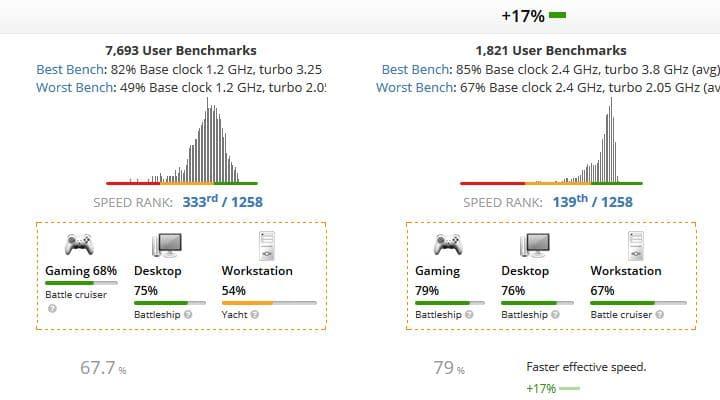 Intel Core i5-1035G1 vs AMD Ryzen 4500U