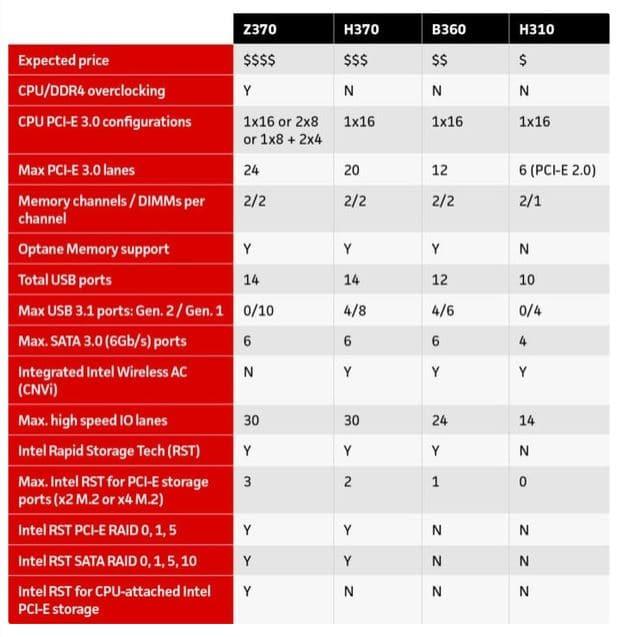 intel z vs h vs b series motherboard 2
