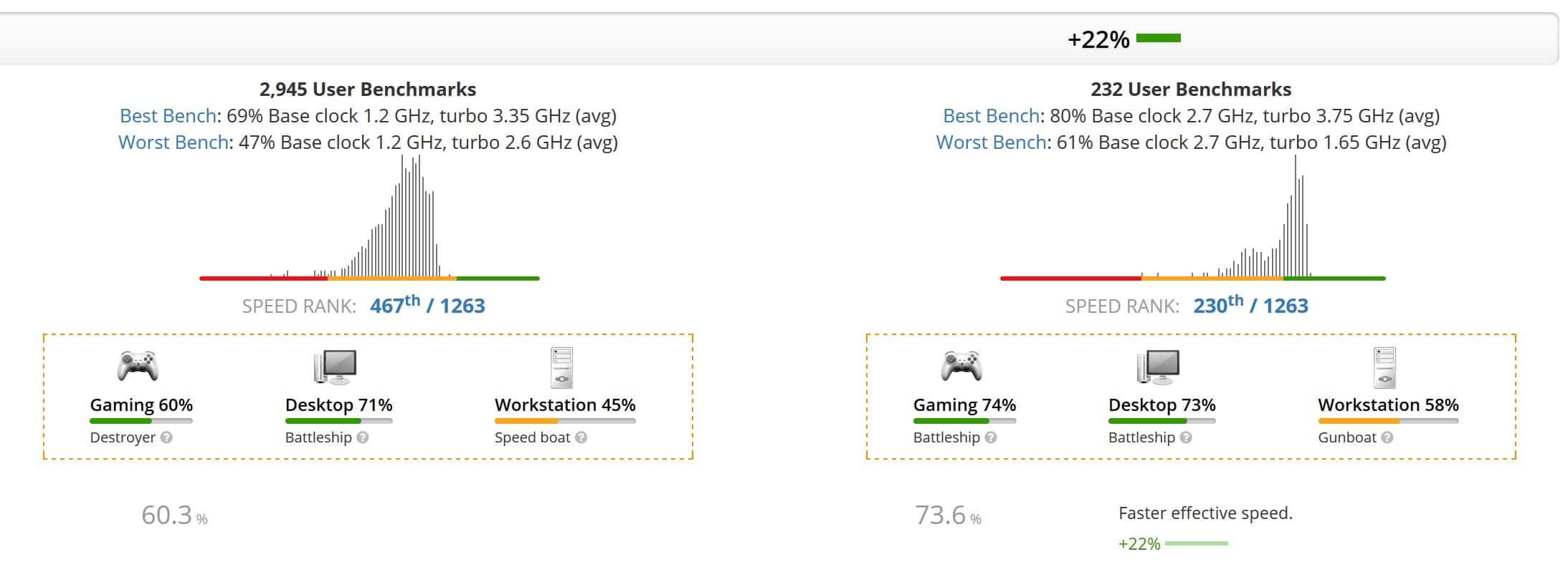 Core i5-1005G1 vs Ryzen 3 4300U