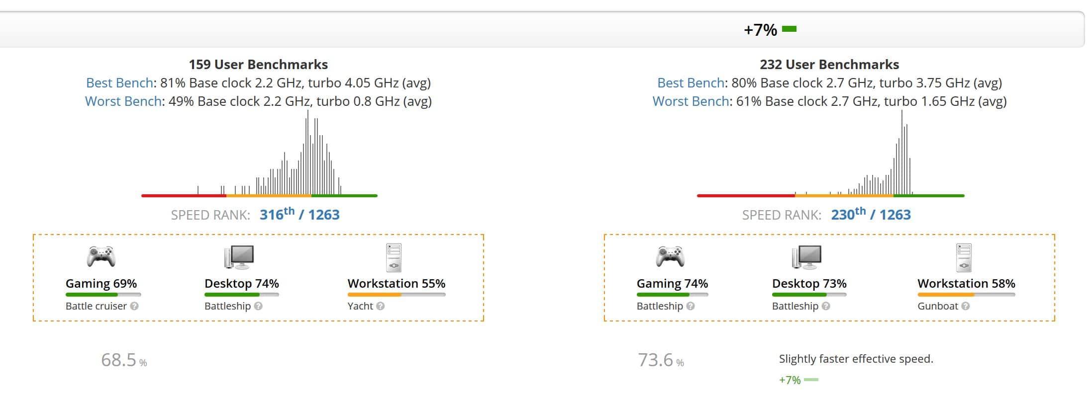 Intel Core i5 10310U vs AMD Ryzen 3-4300U