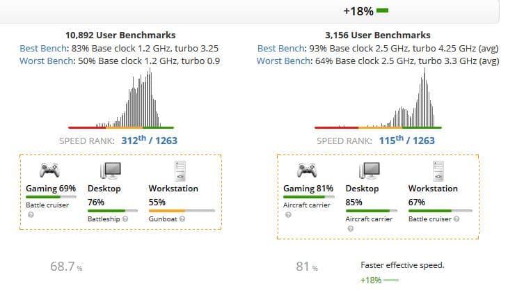 Intel Core i5-1035G1 vs Intel Core i5-10300H