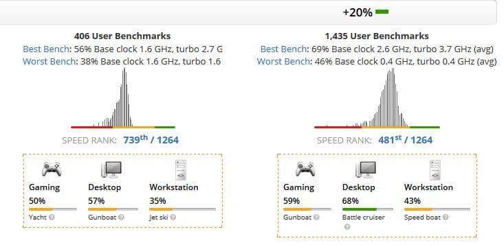 Intel Core m3-8100Y vs Intel Core i3-10110U