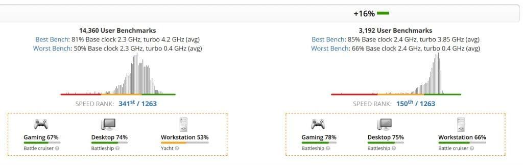 intel Core i7-10510U (Left) vs AMD Ryzen 5 4500U (Right)