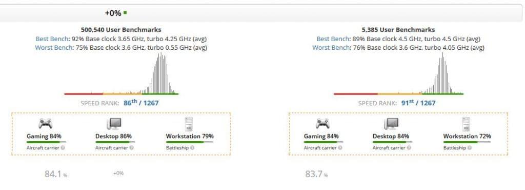AMD Ryzen 5 3600 vs Ryzen 5 3500
