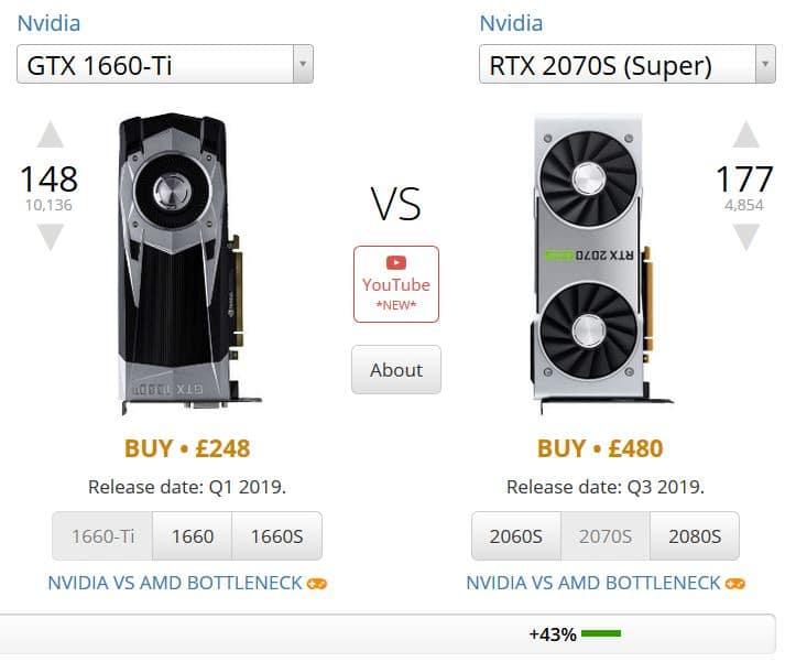 GTX 1660Ti vs RTX 2070S