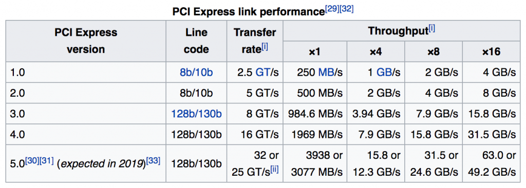 How Many PCIe Lanes Does M.2 Slot Use