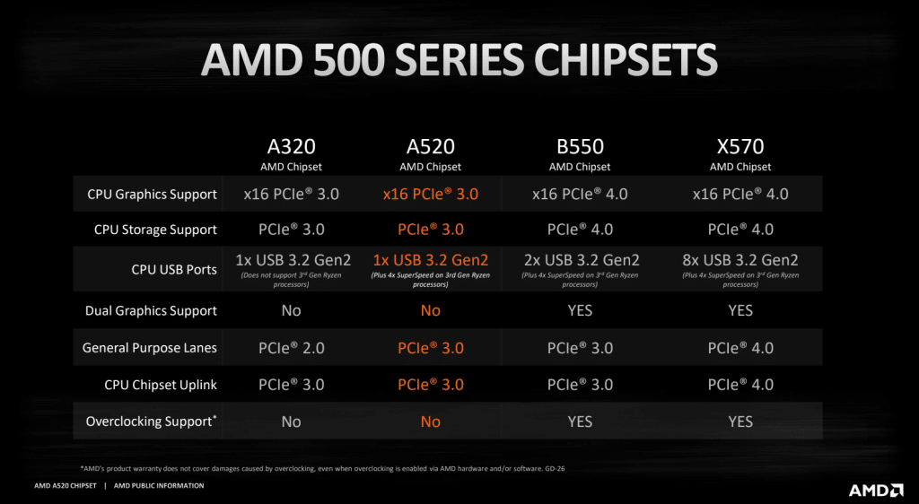 amd-a520-chipset-specs_1