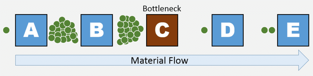 bottlenecking
