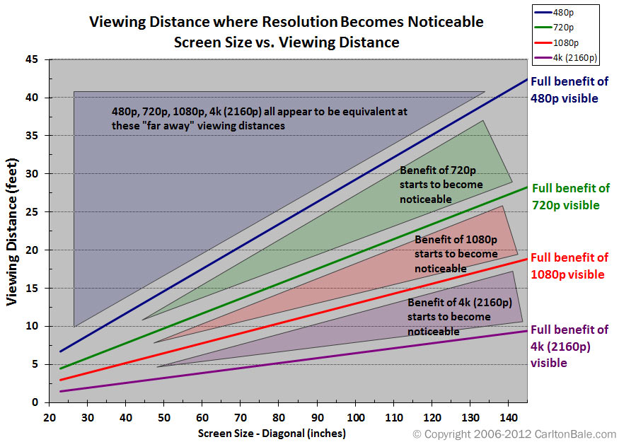 viewingdistanceresolutioncomparison