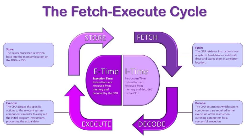 fetch execute decode cycle