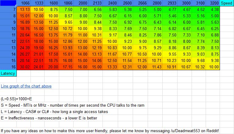 ram latency chart