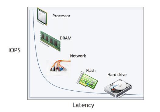 relative speeds RAM vs storage
